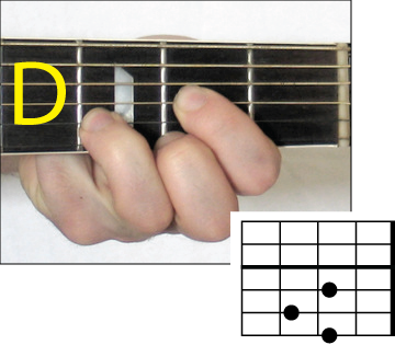 Banjo : banjo chords vs guitar chords Banjo Chords as well as ...