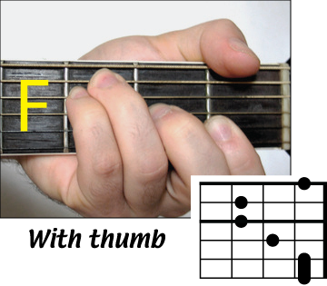 how to play f barre chord on guitar